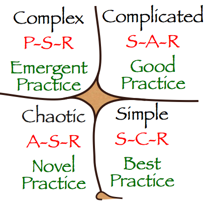 Cynefin Framework