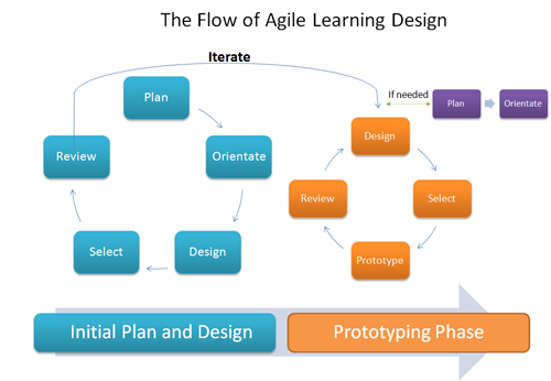 Agile Learning Design An Ethos For Creating Learning Training And Performance Processes