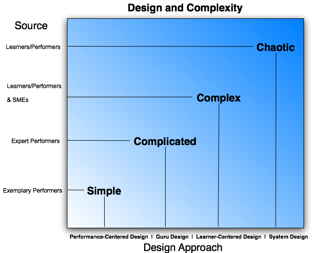 Complexity and Design