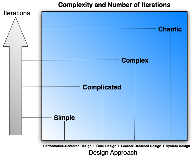 Complexity and Interations