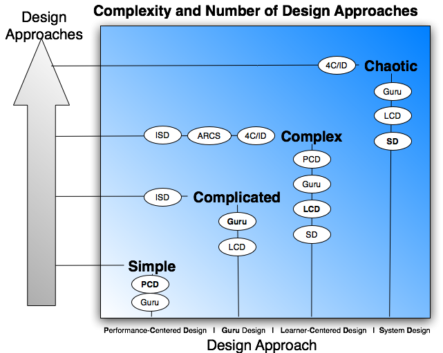 Complexity and Design Approaches