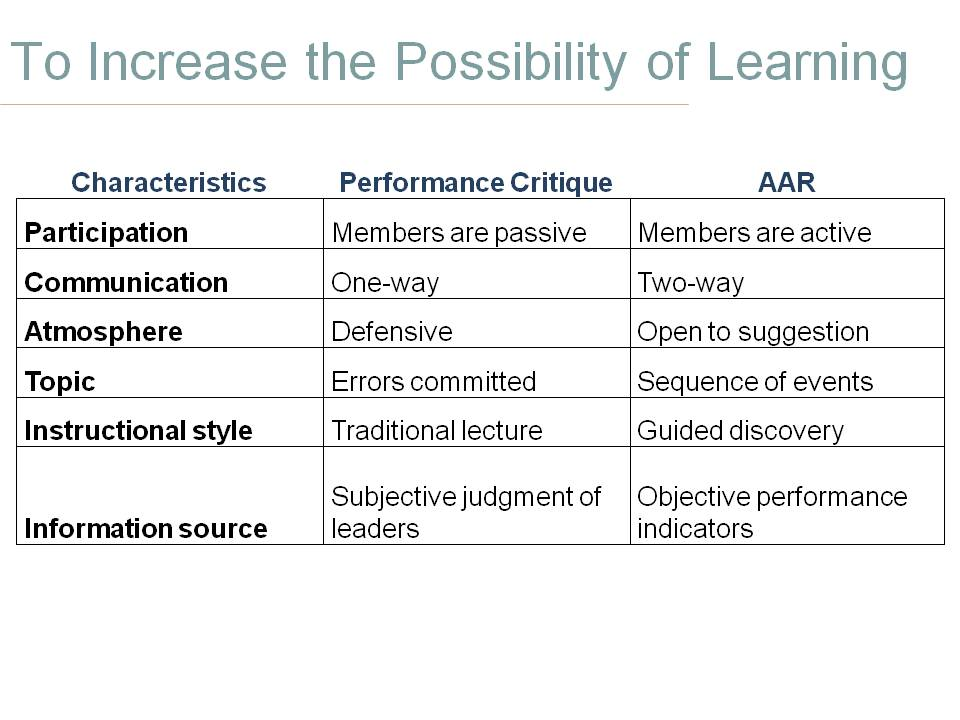 Increase learning