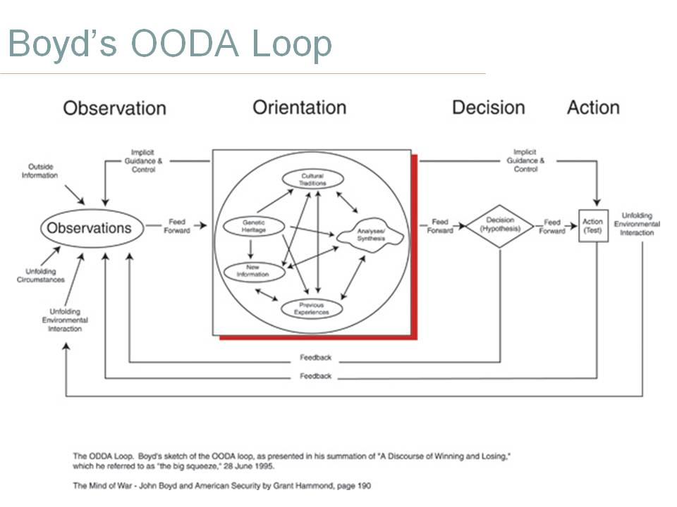 Boyd's OODA Loop