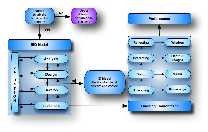 Instructional System Design Isd