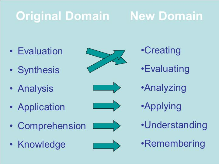 Bloom's Revised Taxonom