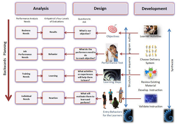 Developing in instructional design - Instructional design plan examples ...