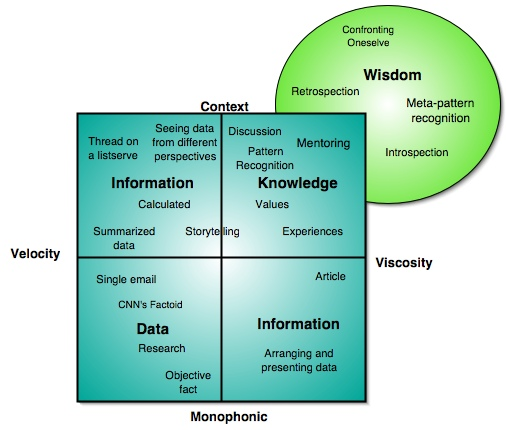a perspective of knowledge and its difference to information A theoretical framework contrasting the resource -based perspective 179 and the knowledge-based view can be analyzed with reference to strategic factor markets.