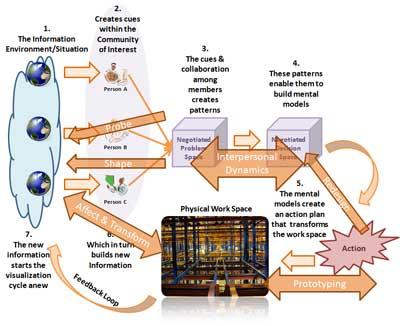 La dinámica del proceso de visualización