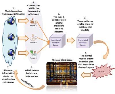 The Visualization Process