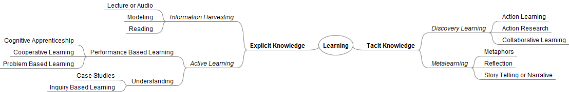 Pedagogy Mindmap